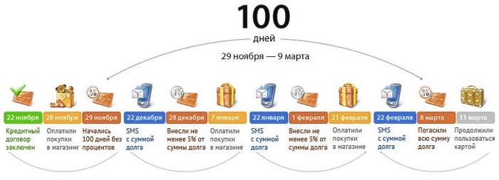 100 дней без процентов принцип работы