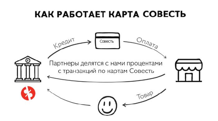 как пользоваться картой совесть