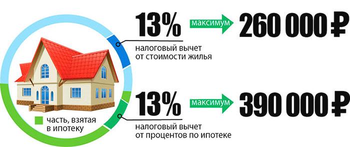 налоговый вычет ипотека 13 процентов