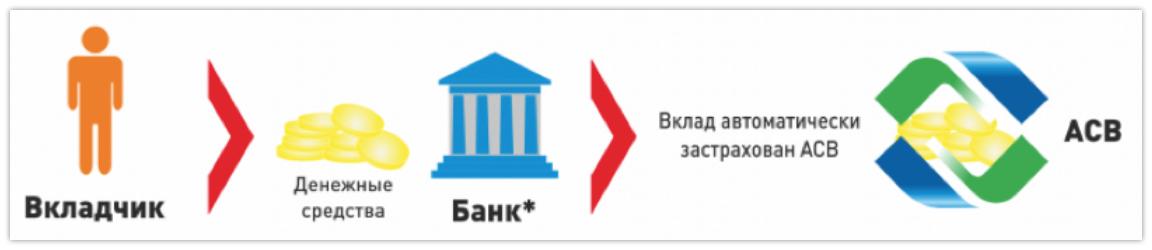 Страхование вкладов в банках: максимальные суммы возмещения
